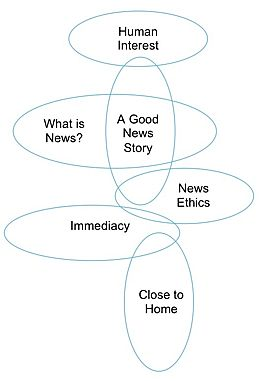 News values diagram